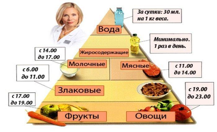 Бесшлаковая диета рекомендации и список
